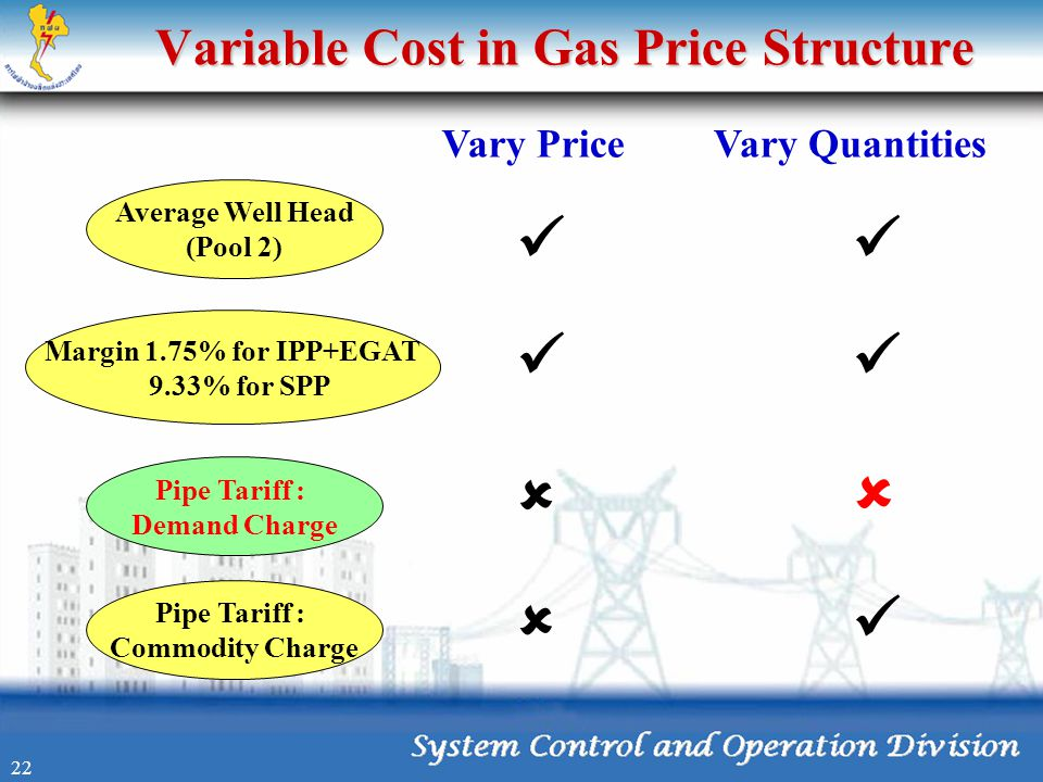 Variable Cost in Gas Price Structure Average Well Head (Pool 2) Pipe Tariff : Demand Charge Pipe Tariff : Commodity Charge Vary PriceVary Quantities 