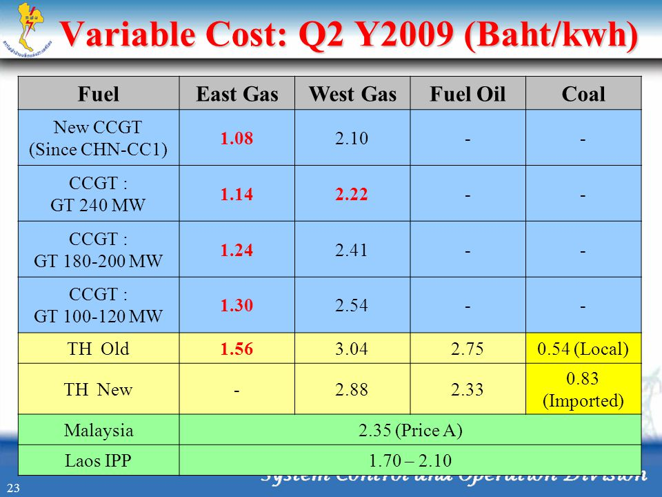 Variable Cost: Q2 Y2009 (Baht/kwh) FuelEast GasWest GasFuel OilCoal New CCGT (Since CHN-CC1) 1.082.10-- CCGT : GT 240 MW 1.142.22-- CCGT : GT 180-200