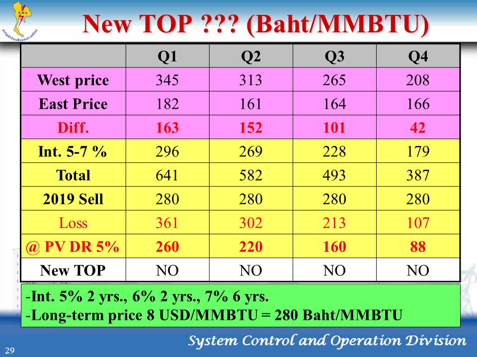 New TOP ??? (Baht/MMBTU) Q1Q2Q3Q4 West price345313265208 East Price182161164166 Diff.16315210142 Int. 5-7 %296269228179 Total641582493387 2019 Sell280