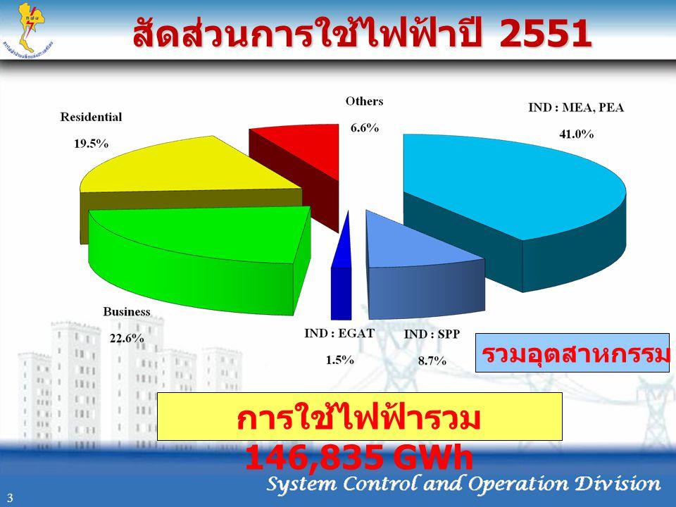 สัดส่วนการใช้ไฟฟ้าปี 2551 3 รวมอุตสาหกรรม 51.2% การใช้ไฟฟ้ารวม 146,835 GWh