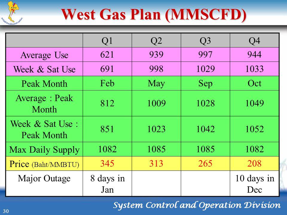 West Gas Plan (MMSCFD) Q1Q2Q3Q4 Average Use 621939997944 Week & Sat Use 69199810291033 Peak Month FebMaySepOct Average : Peak Month 812100910281049 We