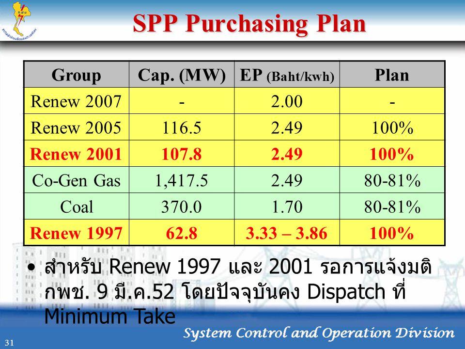 SPP Purchasing Plan GroupCap. (MW)EP (Baht/kwh) Plan Renew 2007-2.00- Renew 2005116.52.49100% Renew 2001107.82.49100% Co-Gen Gas1,417.52.4980-81% Coal