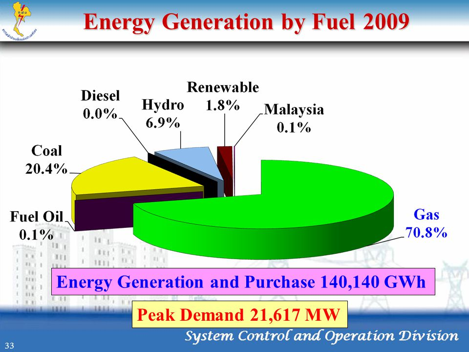 Energy Generation by Fuel 2009 Energy Generation and Purchase 140,140 GWh Peak Demand 21,617 MW 33