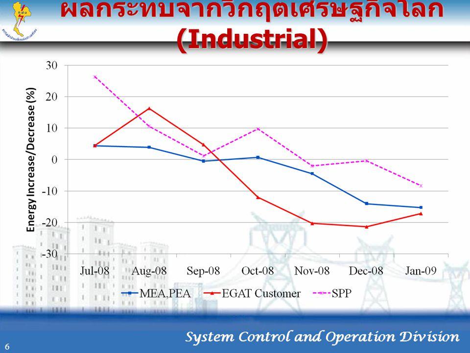 ผลกระทบจากวิกฤตเศรษฐกิจโลก (Industrial) 6