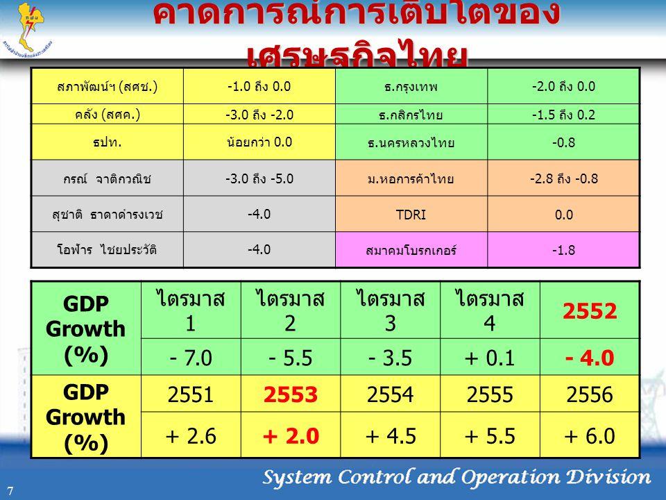 คาดการณ์การเติบโตของ เศรษฐกิจไทย 7 สภาพัฒน์ฯ ( สศช.)-1.0 ถึง 0.0 ธ. กรุงเทพ -2.0 ถึง 0.0 คลัง ( สศค.) -3.0 ถึง -2.0 ธ. กสิกรไทย -1.5 ถึง 0.2 ธปท. น้อย