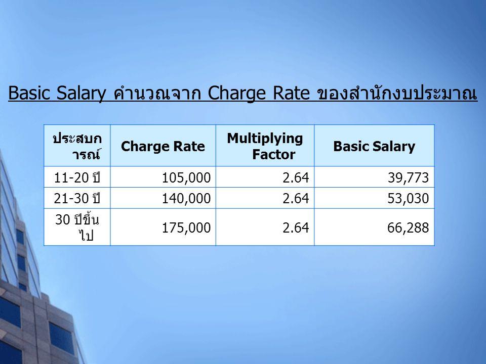 ประสบก ารณ์ Charge Rate Multiplying Factor Basic Salary 11-20 ปี 105,0002.6439,773 21-30 ปี 140,0002.6453,030 30 ปีขึ้น ไป 175,0002.6466,288 Basic Sal