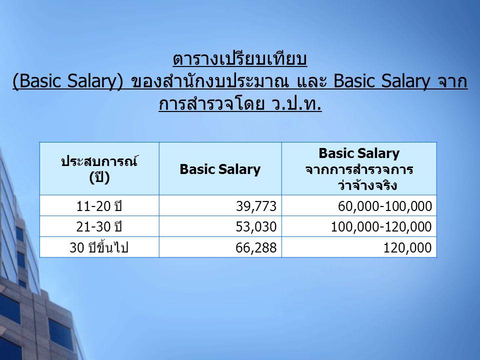 ประสบการณ์ ( ปี ) Basic Salary จากการสำรวจการ ว่าจ้างจริง 11-20 ปี 39,77360,000-100,000 21-30 ปี 53,030100,000-120,000 30 ปีขึ้นไป 66,288120,000 ตาราง