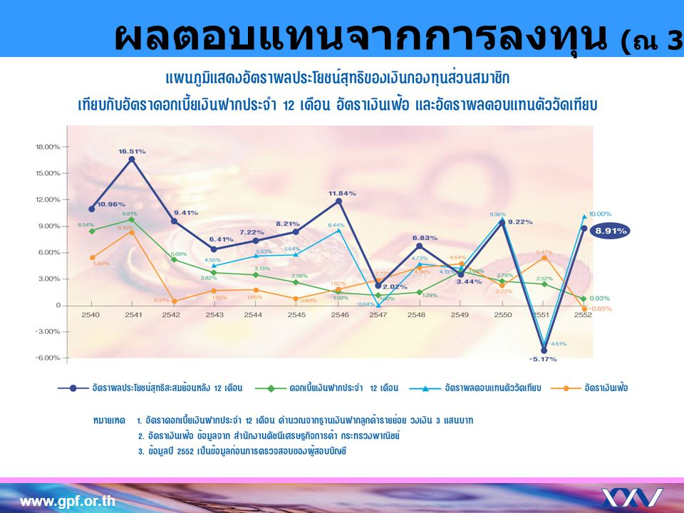 www.gpf.or.th ผลตอบแทนจากการลงทุน ( ณ 31 ธ. ค. 2552)