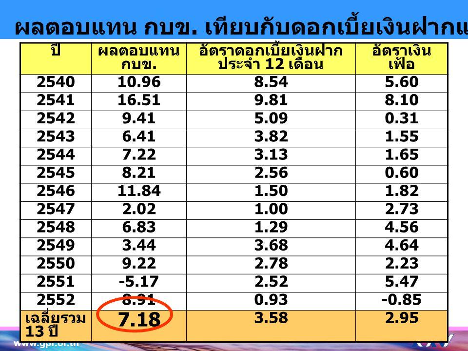 www.gpf.or.th 6 ผลตอบแทน กบข. เทียบกับดอกเบี้ยเงินฝากและอัตราเงินเฟ้อในรอบ 13 ปี ปีผลตอบแทน กบข. อัตราดอกเบี้ยเงินฝาก ประจำ 12 เดือน อัตราเงิน เฟ้อ 25