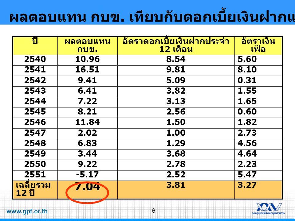 www.gpf.or.th 6 ผลตอบแทน กบข. เทียบกับดอกเบี้ยเงินฝากและอัตราเงินเฟ้อในรอบ 12 ปี ปีผลตอบแทน กบข. อัตราดอกเบี้ยเงินฝากประจำ 12 เดือน อัตราเงิน เฟ้อ 254