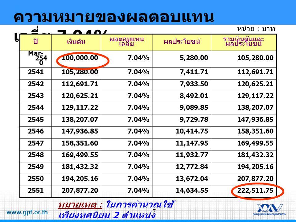 www.gpf.or.th 7 ความหมายของผลตอบแทน เฉลี่ย 7.04% ปีเงินต้น ผลตอบแทน เฉลี่ย ผลประโยชน์ รวมเงินต้นและ ผลประโยชน์ Mar- 254 0 100,000.007.04%5,280.00105,280.00 2541105,280.007.04%7,411.71112,691.71 2542112,691.717.04%7,933.50120,625.21 2543120,625.217.04%8,492.01129,117.22 2544129,117.227.04%9,089.85138,207.07 2545138,207.077.04%9,729.78147,936.85 2546147,936.857.04%10,414.75158,351.60 2547158,351.607.04%11,147.95169,499.55 2548169,499.557.04%11,932.77181,432.32 2549181,432.327.04%12,772.84194,205.16 2550194,205.167.04%13,672.04207,877.20 2551207,877.207.04%14,634.55222,511.75 หมายเหตุ : ในการคำนวณใช้ เพียงทศนิยม 2 ตำแหน่ง หน่วย : บาท
