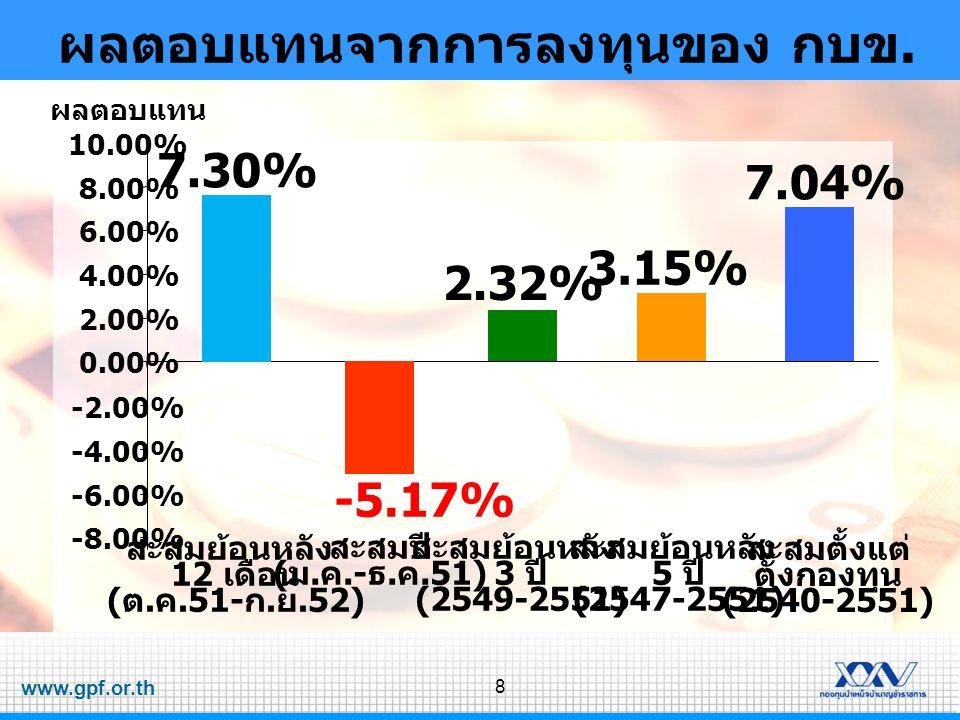 www.gpf.or.th 8 -8.00% -6.00% -4.00% -2.00% 0.00% 2.00% 4.00% 6.00% 8.00% 10.00% ผลตอบแทน ผลตอบแทนจากการลงทุนของ กบข. -5.17% สะสมปี ( ม. ค.- ธ. ค.51)
