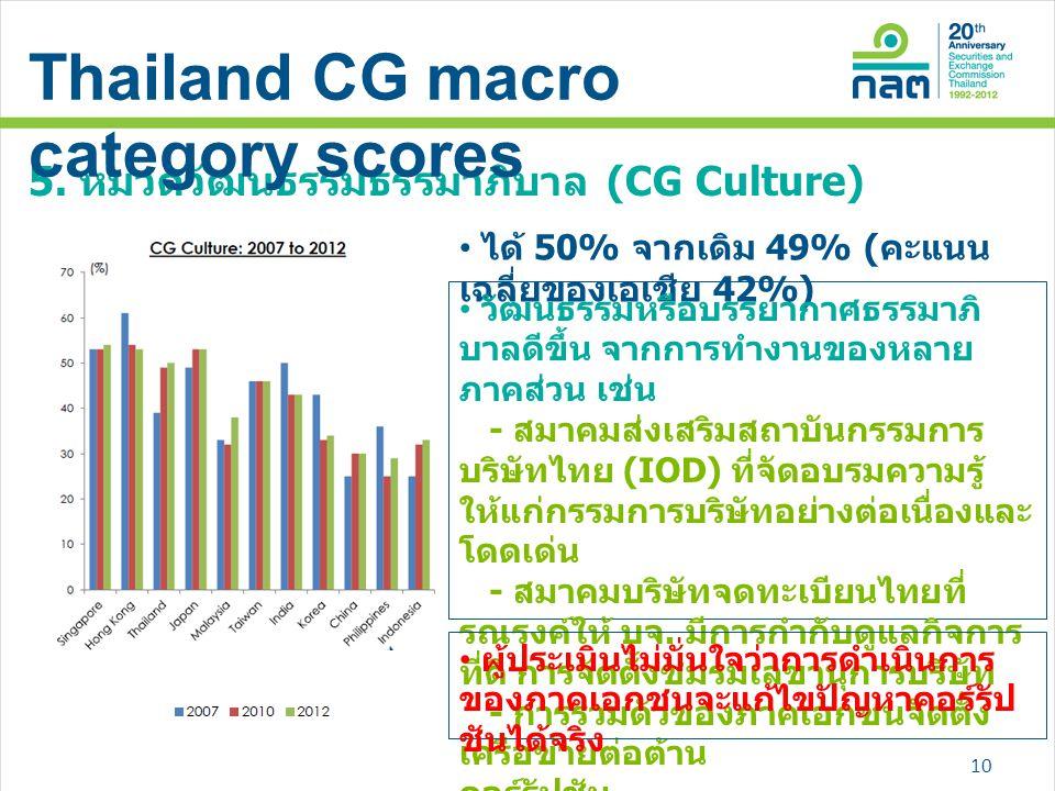 5. หมวดวัฒนธรรมธรรมาภิบาล (CG Culture) • ได้ 50% จากเดิม 49% ( คะแนน เฉลี่ยของเอเชีย 42%) • วัฒนธรรมหรือบรรยากาศธรรมาภิ บาลดีขึ้น จากการทำงานของหลาย ภ