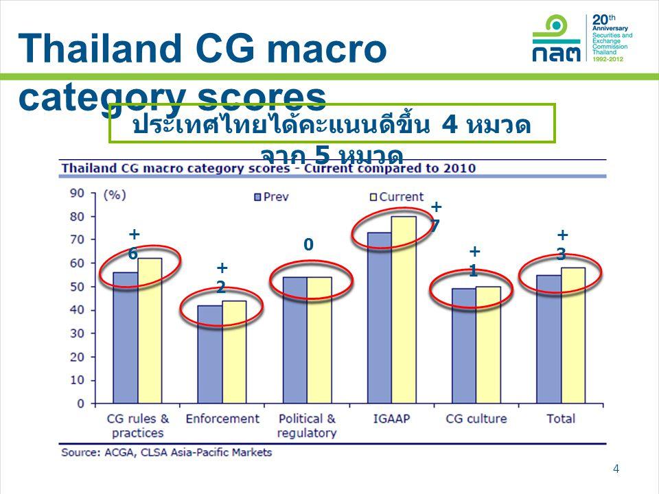 Thailand CG macro category scores ประเทศไทยได้คะแนนดีขึ้น 4 หมวด จาก 5 หมวด 4 +6+6 +2+2 0 +7+7 +1+1 +3+3