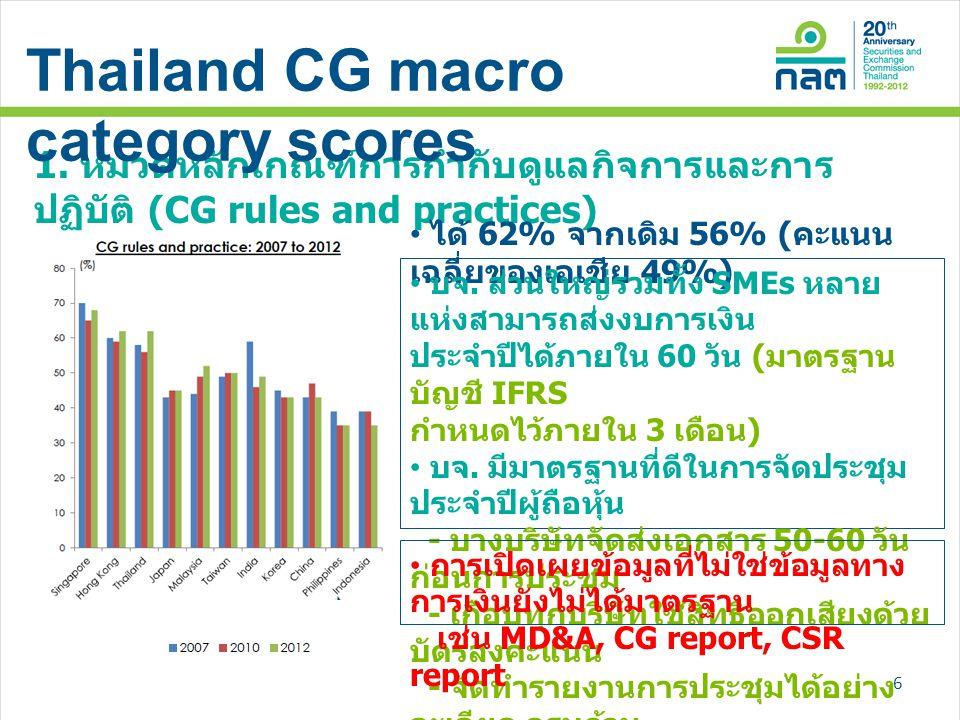 1. หมวดหลักเกณฑ์การกำกับดูแลกิจการและการ ปฏิบัติ (CG rules and practices) • ได้ 62% จากเดิม 56% ( คะแนน เฉลี่ยของเอเชีย 49%) • บจ. ส่วนใหญ่รวมทั้ง SME