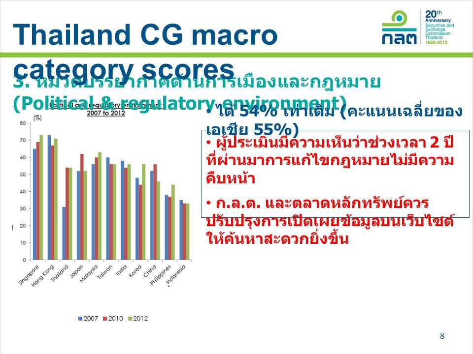 3. หมวดบรรยากาศด้านการเมืองและกฎหมาย (Political & regulatory environment) • ได้ 54% เท่าเดิม ( คะแนนเฉลี่ยของ เอเชีย 55%) • ผู้ประเมินมีความเห็นว่าช่ว
