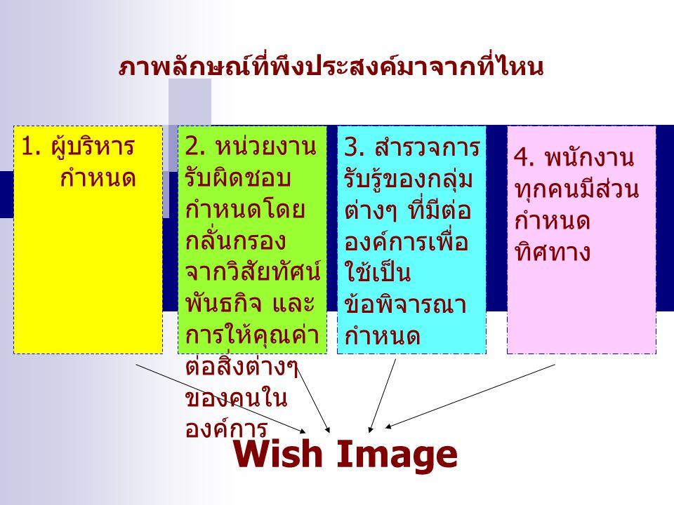 ภาพลักษณ์ที่พึงประสงค์มาจากที่ไหน Wish Image 2. หน่วยงาน รับผิดชอบ กำหนดโดย กลั่นกรอง จากวิสัยทัศน์ พันธกิจ และ การให้คุณค่า ต่อสิ่งต่างๆ ของคนใน องค์