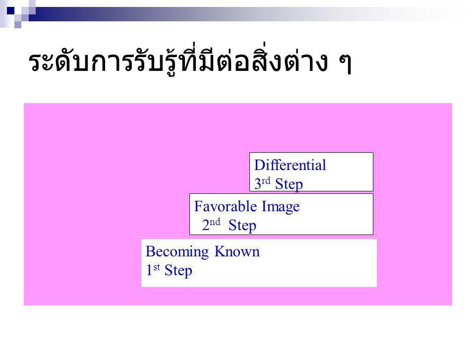 ระดับการรับรู้ที่มีต่อสิ่งต่าง ๆ Becoming Known 1 st Step Favorable Image 2 nd Step Differential 3 rd Step