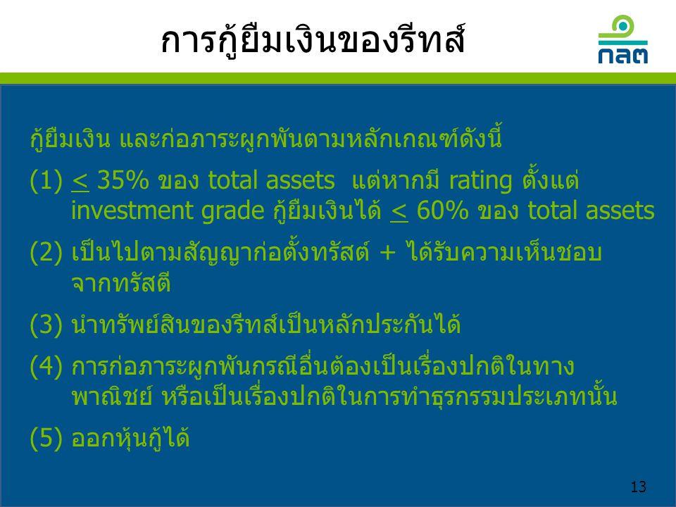การกู้ยืมเงินของรีทส์ กู้ยืมเงิน และก่อภาระผูกพันตามหลักเกณฑ์ดังนี้ (1) < 35% ของ total assets แต่หากมี rating ตั้งแต่ investment grade กู้ยืมเงินได้ < 60% ของ total assets (2) เป็นไปตามสัญญาก่อตั้งทรัสต์ + ได้รับความเห็นชอบ จากทรัสตี (3) นำทรัพย์สินของรีทส์เป็นหลักประกันได้ (4) การก่อภาระผูกพันกรณีอื่นต้องเป็นเรื่องปกติในทาง พาณิชย์ หรือเป็นเรื่องปกติในการทำธุรกรรมประเภทนั้น (5) ออกหุ้นกู้ได้ 13