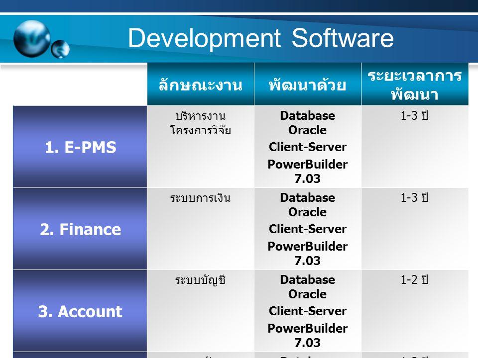 Development Software ลักษณะงานพัฒนาด้วย ระยะเวลาการ พัฒนา 1. E-PMS บริหารงาน โครงการวิจัย Database Oracle Client-Server PowerBuilder 7.03 1-3 ปี 2. Fi