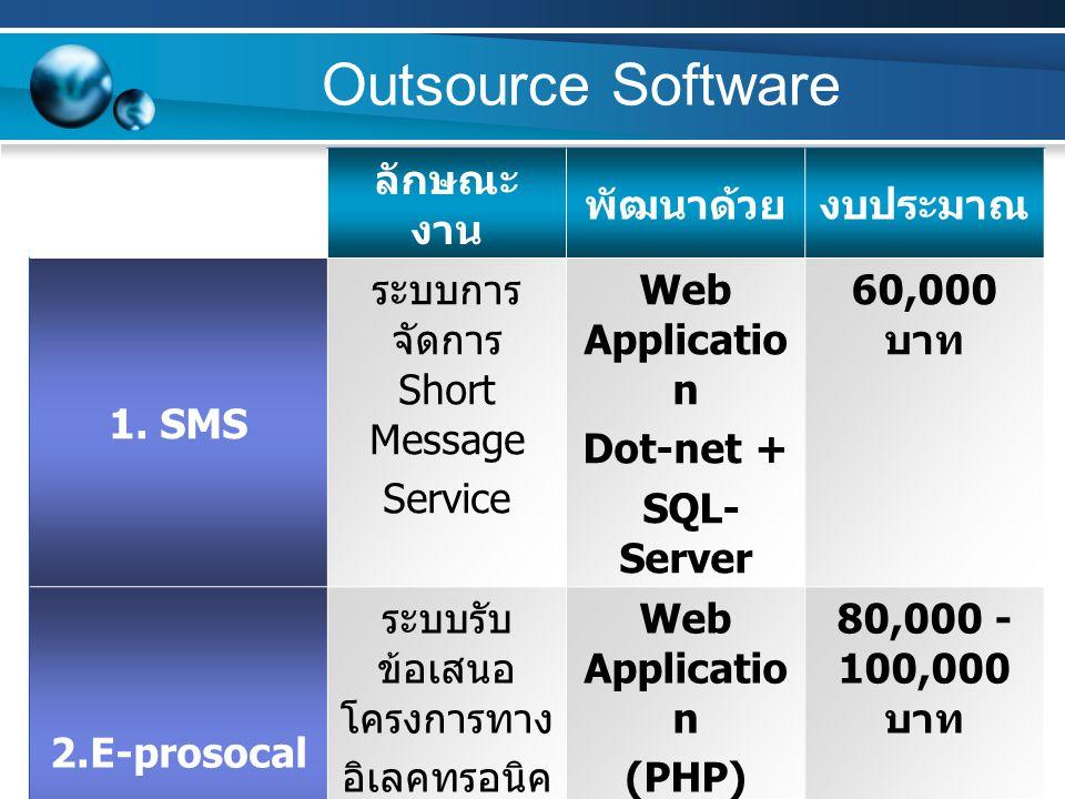 Outsource Software ลักษณะ งาน พัฒนาด้วยงบประมาณ 1. SMS ระบบการ จัดการ Short Message Service Web Applicatio n Dot-net + SQL- Server 60,000 บาท 2.E-pros
