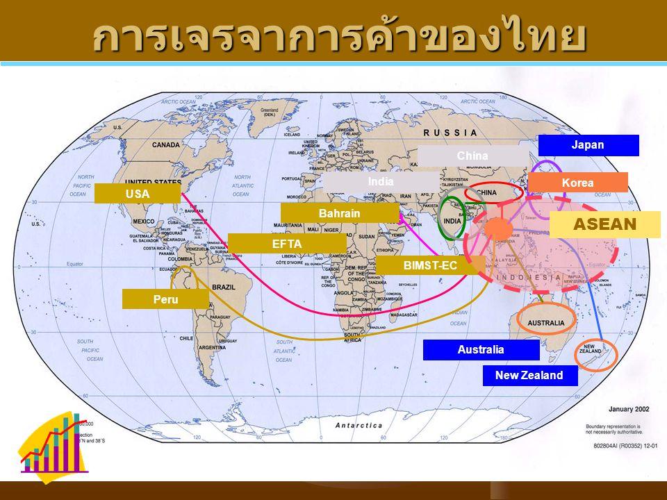 การเจรจาการค้าของไทย การเจรจาการค้าของไทย Japan Australia New Zealand China India BIMST-EC Bahrain Peru USA ASEAN EFTA Korea