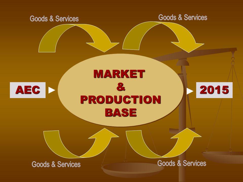 MARKET&PRODUCTIONBASEMARKET&PRODUCTIONBASE AEC 2015