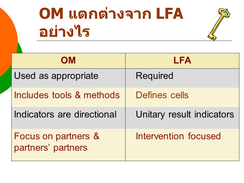 OMLFA Used as appropriate Required Includes tools & methods Defines cells Indicators are directional Unitary result indicators Focus on partners & par