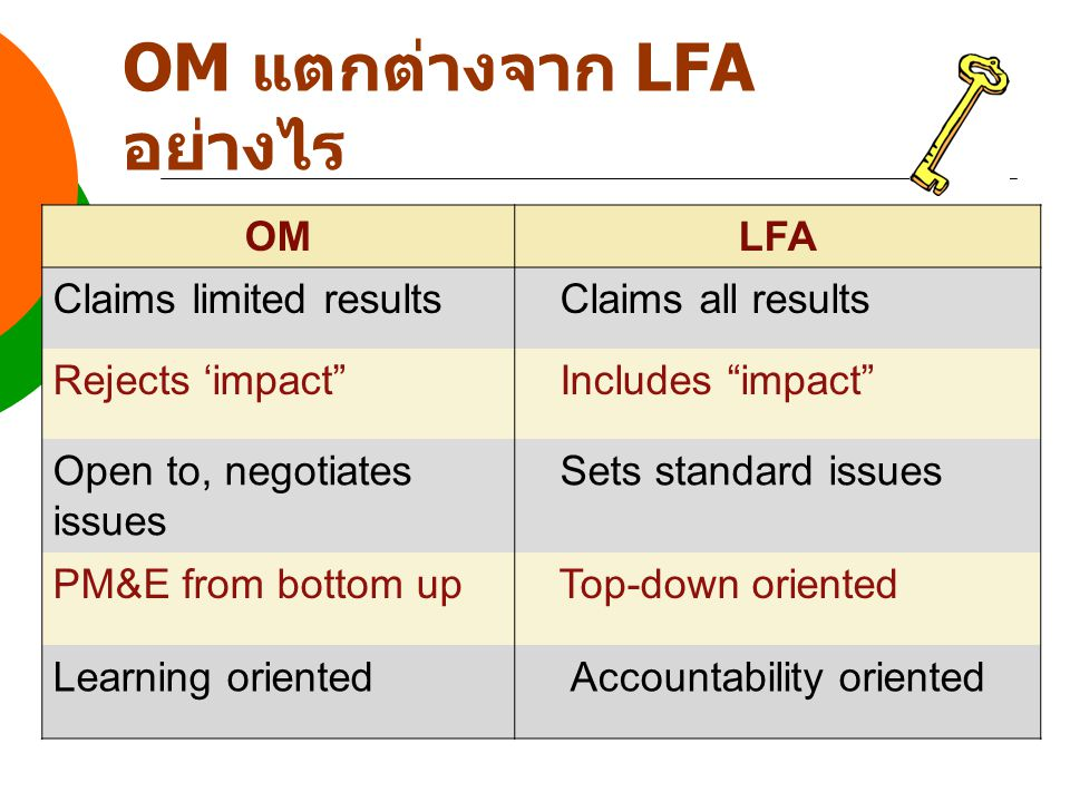 OMLFA Claims limited results Claims all results Rejects 'impact Includes impact Open to, negotiates issues Sets standard issues PM&E from bottom up Top-down oriented Learning orientedAccountability oriented OM แตกต่างจาก LFA อย่างไร