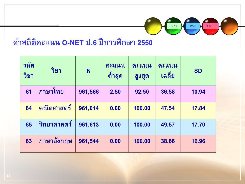 GATPATO-NET 22 รหัส วิชา วิชาN คะแนน ต่ำสุด คะแนน สูงสุด คะแนน เฉลี่ย SD 61ภาษาไทย961,5662.5092.5036.5810.94 64คณิตศาสตร์961,0140.00100.0047.5417.84 6