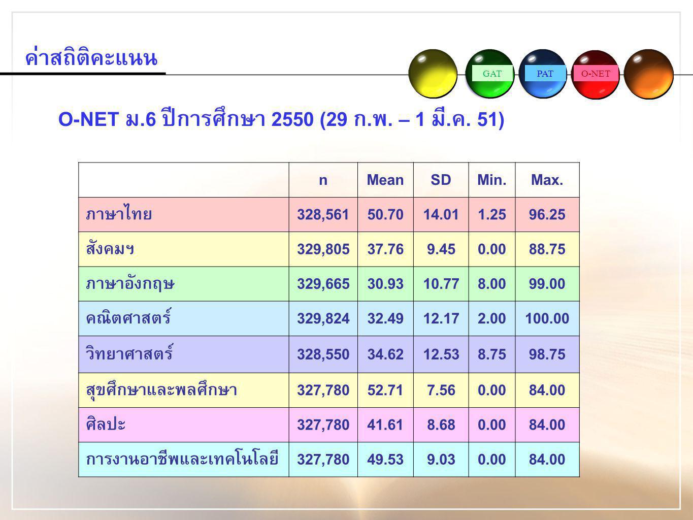 GATPATO-NET ค่าสถิติคะแนน O-NET ม.6 ปีการศึกษา 2550 (29 ก.พ. – 1 มี.ค. 51) nMeanSDMin.Max. ภาษาไทย328,56150.7014.011.2596.25 สังคมฯ329,80537.769.450.0