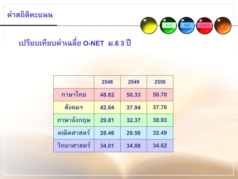 GATPATO-NET ค่าสถิติคะแนน เปรียบเทียบค่าเฉลี่ย O-NET ม.6 3 ปี 254825492550 ภาษาไทย48.6250.3350.70 สังคมฯ42.6437.9437.76 ภาษาอังกฤษ29.8132.3730.93 คณิต