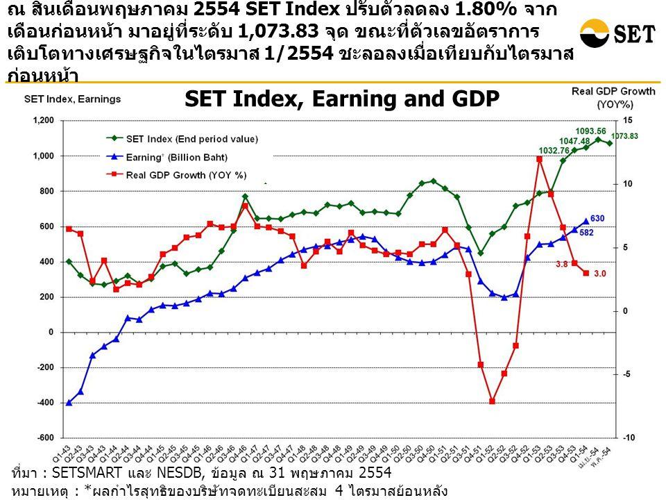 ที่มา : SETSMART และ NESDB, ข้อมูล ณ 31 พฤษภาคม 2554 หมายเหตุ : * ผลกำไรสุทธิของบริษัทจดทะเบียนสะสม 4 ไตรมาสย้อนหลัง ( ไม่รวมกองทุนรวมอสังหาริมทรัพย์ ) SET Index, Earning and GDP ณ สิ้นเดือนพฤษภาคม 2554 SET Index ปรับตัวลดลง 1.80% จาก เดือนก่อนหน้า มาอยู่ที่ระดับ 1,073.83 จุด ขณะที่ตัวเลขอัตราการ เติบโตทางเศรษฐกิจในไตรมาส 1/2554 ชะลอลงเมื่อเทียบกับไตรมาส ก่อนหน้า