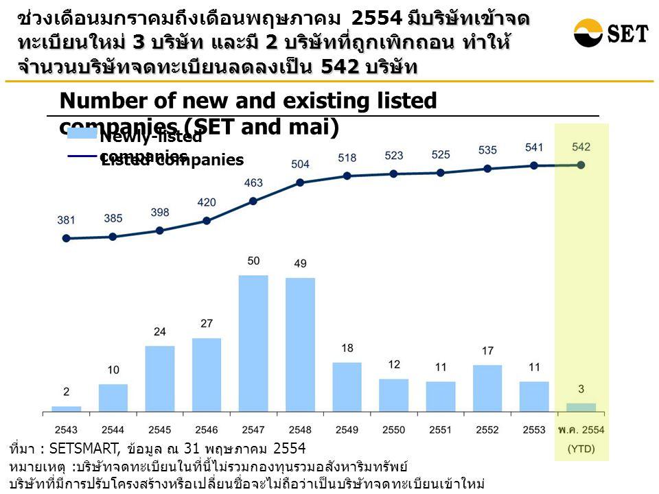 ที่มา : SETSMART, ข้อมูล ณ 31 พฤษภาคม 2554 หมายเหตุ : บริษัทจดทะเบียนในที่นี้ไม่รวมกองทุนรวมอสังหาริมทรัพย์ บริษัทที่มีการปรับโครงสร้างหรือเปลี่ยนชื่อจะไม่ถือว่าเป็นบริษัทจดทะเบียนเข้าใหม่ มีบริษัทเข้าจด ทะเบียนใหม่ 3 บริษัท และมี 2 บริษัทที่ถูกเพิกถอน ทำให้ จำนวนบริษัทจดทะเบียนลดลงเป็น 542 บริษัท ช่วงเดือนมกราคมถึงเดือนพฤษภาคม 2554 มีบริษัทเข้าจด ทะเบียนใหม่ 3 บริษัท และมี 2 บริษัทที่ถูกเพิกถอน ทำให้ จำนวนบริษัทจดทะเบียนลดลงเป็น 542 บริษัท Number of new and existing listed companies (SET and mai) Newly-listed companies Listed companies