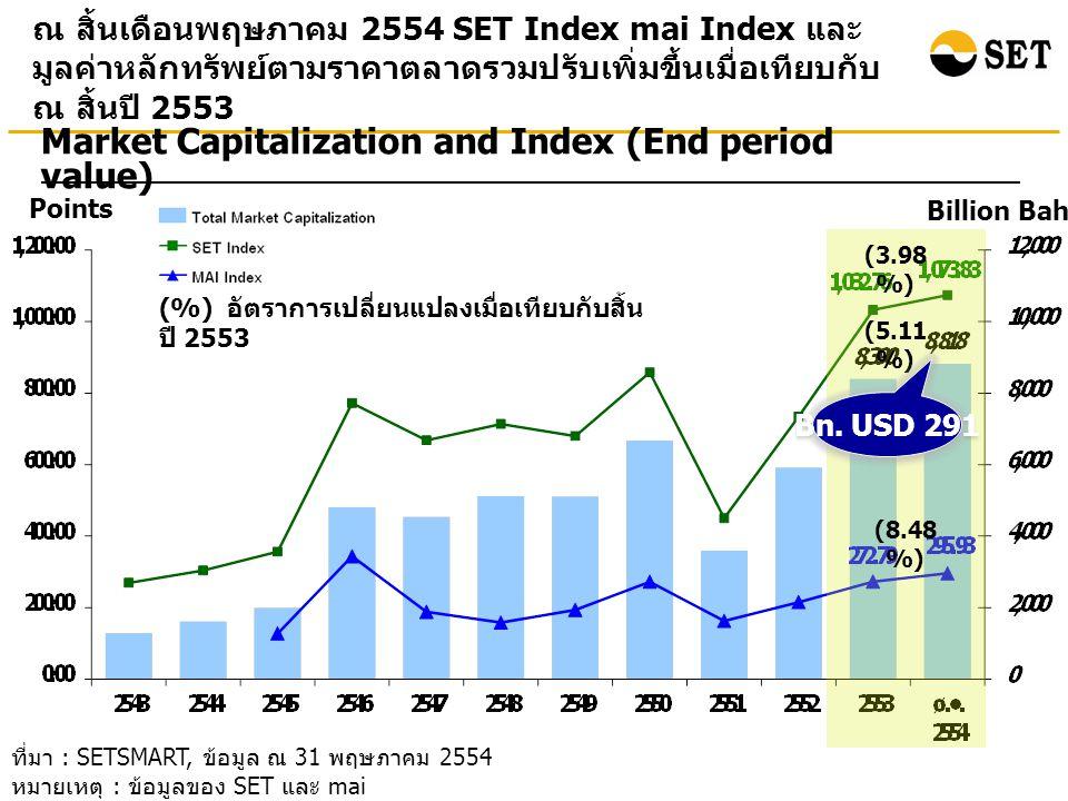 ที่มา : SETSMART, ข้อมูล ณ 31 พฤษภาคม 2554 หมายเหตุ : ข้อมูลของ SET และ mai ณ สิ้นเดือนพฤษภาคม 2554 SET Index mai Index และ มูลค่าหลักทรัพย์ตามราคาตลาดรวมปรับเพิ่มขึ้นเมื่อเทียบกับ ณ สิ้นปี 2553 Points Billion Baht Market Capitalization and Index (End period value) (%) อัตราการเปลี่ยนแปลงเมื่อเทียบกับสิ้น ปี 2553 (3.98 %) (5.11 %) (8.48 %) Bn.
