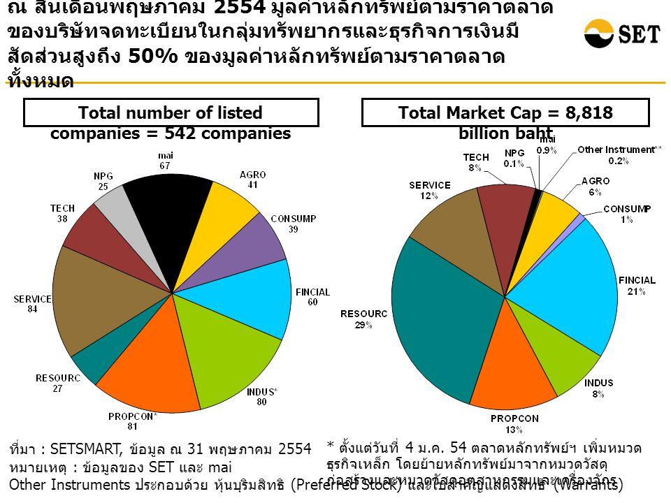ณ สิ้นเดือนพฤษภาคม 2554 มูลค่าหลักทรัพย์ตามราคาตลาด ของบริษัทจดทะเบียนในกลุ่มทรัพยากรและธุรกิจการเงินมี สัดส่วนสูงถึง 50% ของมูลค่าหลักทรัพย์ตามราคาตลาด ทั้งหมด ที่มา : SETSMART, ข้อมูล ณ 31 พฤษภาคม 2554 หมายเหตุ : ข้อมูลของ SET และ mai Other Instruments ประกอบด้วย หุ้นบุริมสิทธิ (Preferred Stock) และใบสำคัญแสดงสิทธิ (Warrants) Total Market Cap = 8,818 billion baht Total number of listed companies = 542 companies * ตั้งแต่วันที่ 4 ม.