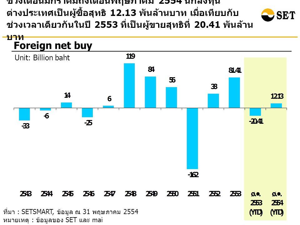 ช่วงเดือนมกราคมถึงเดือนพฤษภาคม 2554 นักลงทุน ต่างประเทศเป็นผู้ซื้อสุทธิ 12.13 พันล้านบาท เมื่อเทียบกับ ช่วงเวลาเดียวกันในปี 2553 ที่เป็นผู้ขายสุทธิที่ 20.41 พันล้าน บาท Foreign net buy Unit: Billion baht ที่มา : SETSMART, ข้อมูล ณ 31 พฤษภาคม 2554 หมายเหตุ : ข้อมูลของ SET และ mai