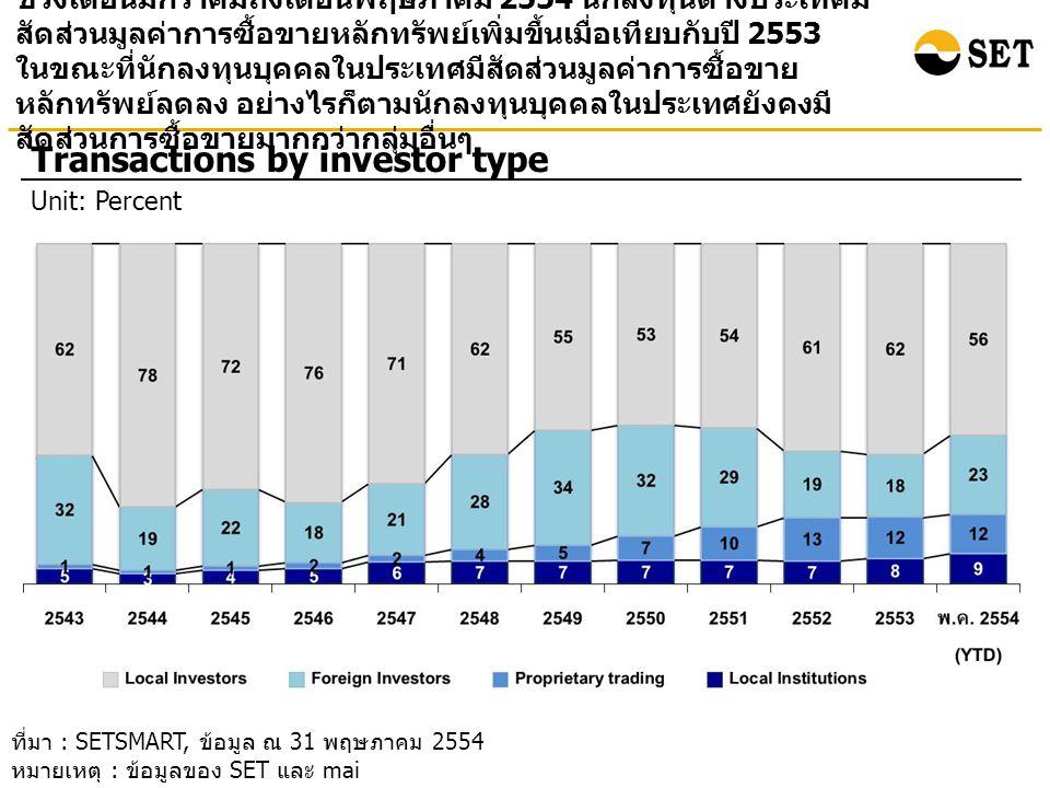 ช่วงเดือนมกราคมถึงเดือนพฤษภาคม 2554 นักลงทุนต่างประเทศมี สัดส่วนมูลค่าการซื้อขายหลักทรัพย์เพิ่มขึ้นเมื่อเทียบกับปี 2553 ในขณะที่นักลงทุนบุคคลในประเทศมีสัดส่วนมูลค่าการซื้อขาย หลักทรัพย์ลดลง อย่างไรก็ตามนักลงทุนบุคคลในประเทศยังคงมี สัดส่วนการซื้อขายมากกว่ากลุ่มอื่นๆ Transactions by investor type Unit: Percent ที่มา : SETSMART, ข้อมูล ณ 31 พฤษภาคม 2554 หมายเหตุ : ข้อมูลของ SET และ mai