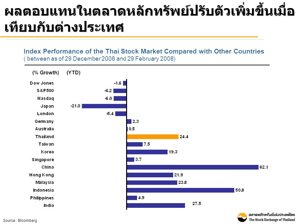 (% Growth)(YTD) Index Performance of the Thai Stock Market Compared with Other Countries ( between as of 29 December 2006 and 29 February 2008) Source : Bloomberg ผลตอบแทนในตลาดหลักทรัพย์ปรับตัวเพิ่มขึ้นเมื่อ เทียบกับต่างประเทศ