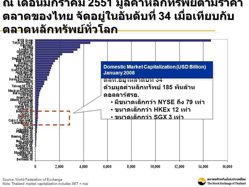 ณ เดือนมกราคม 2551 มูลค่าหลักทรัพย์ตามราคา ตลาดของไทย จัดอยู่ในอันดับที่ 34 เมื่อเทียบกับ ตลาดหลักทรัพย์ทั่วโลก Source: World Federation of Exchange Note: Thailand market capitalization includes SET + mai ตลท.