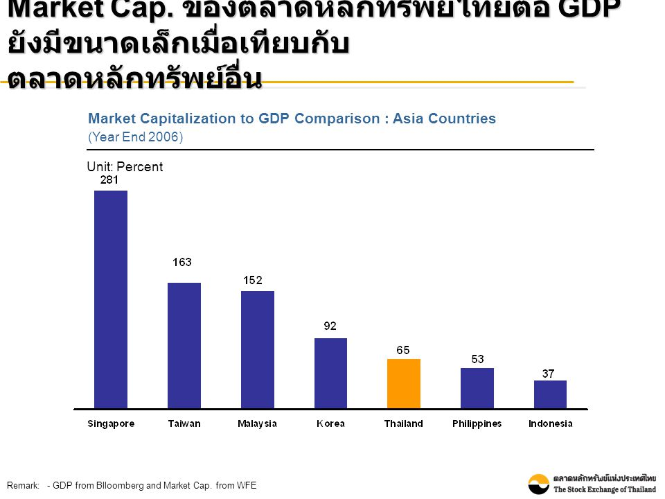 Number of Listed Companies : Asia Countries (As of January 2008) Source: - WFEจำนวนบริษัทจดทะเบียนยังน้อยอยู่