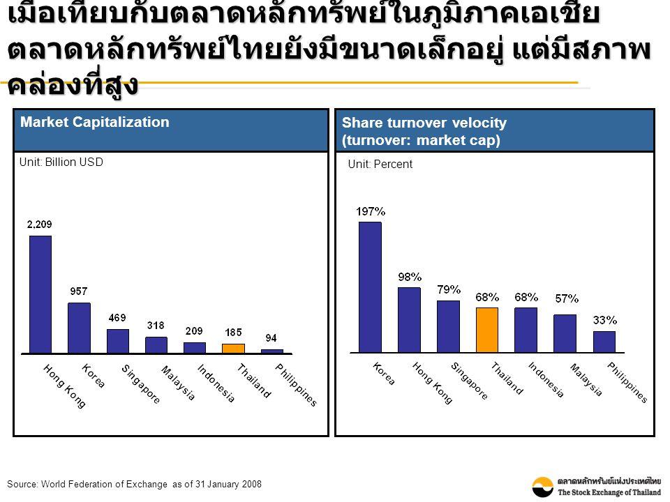Source: World Federation of Exchange as of 31 January 2008 Market Capitalization Unit: Billion USD เมื่อเทียบกับตลาดหลักทรัพย์ในภูมิภาคเอเชีย ตลาดหลักทรัพย์ไทยยังมีขนาดเล็กอยู่ แต่มีสภาพ คล่องที่สูง Share turnover velocity (turnover: market cap) Unit: Percent