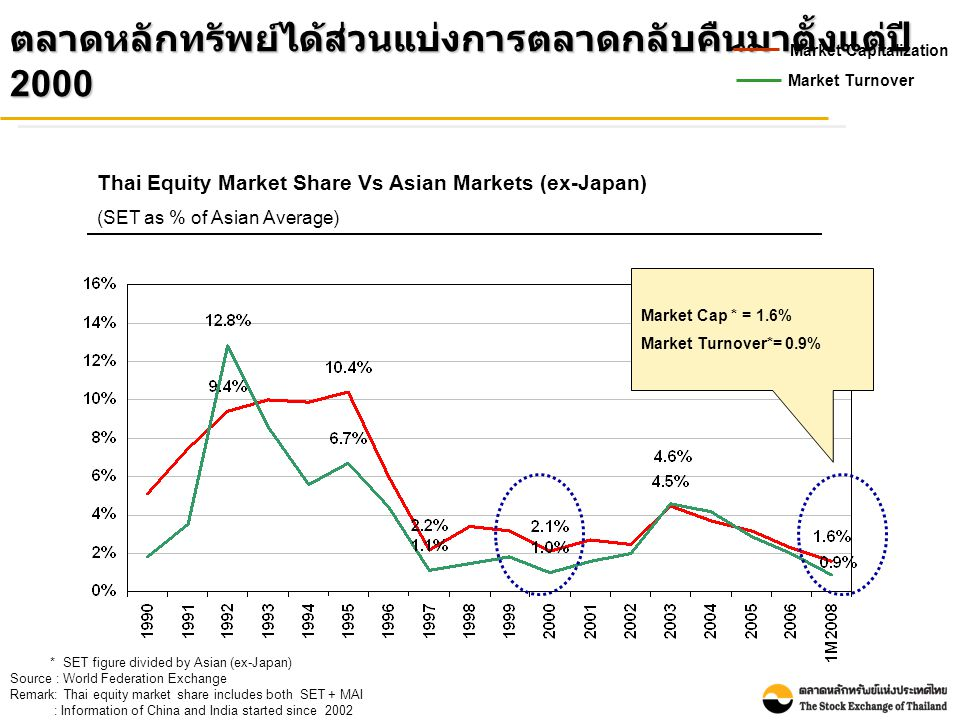 * SET figure divided by Asian (ex-Japan) Source : World Federation Exchange Remark: Thai equity market share includes both SET + MAI : Information of China and India started since 2002 ตลาดหลักทรัพย์ได้ส่วนแบ่งการตลาดกลับคืนมาตั้งแต่ปี 2000 Market Cap * = 1.6% Market Turnover*= 0.9% Market Capitalization Market Turnover Thai Equity Market Share Vs Asian Markets (ex-Japan) (SET as % of Asian Average)