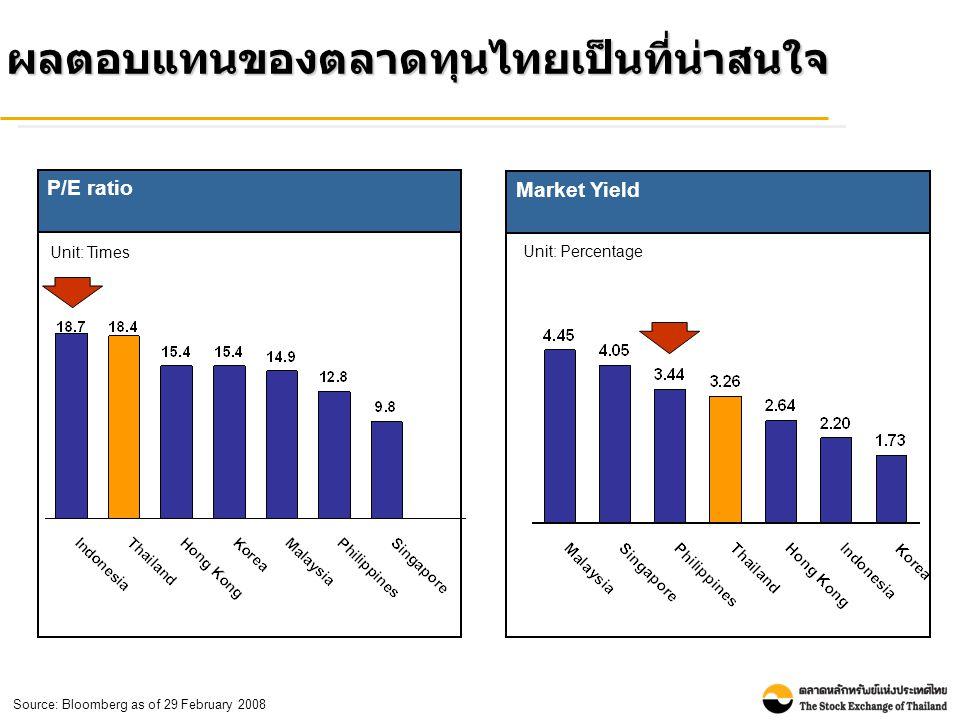 ผลตอบแทนของตลาดทุนไทยเป็นที่น่าสนใจ Market Yield Unit: Percentage Source: Bloomberg as of 29 February 2008 P/E ratio Unit: Times