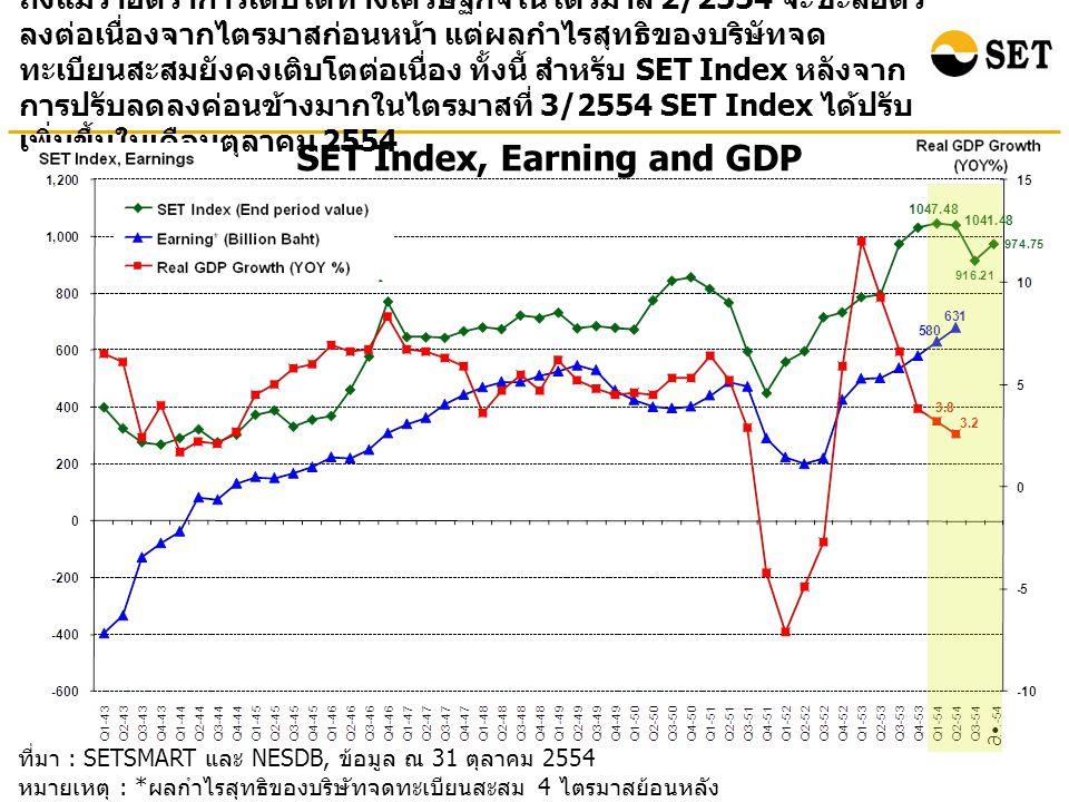 ที่มา : SETSMART และ NESDB, ข้อมูล ณ 31 ตุลาคม 2554 หมายเหตุ : * ผลกำไรสุทธิของบริษัทจดทะเบียนสะสม 4 ไตรมาสย้อนหลัง ( ไม่รวมกองทุนรวมอสังหาริมทรัพย์ ) SET Index, Earning and GDP ถึงแม้ว่าอัตราการเติบโตทางเศรษฐกิจในไตรมาส 2/2554 จะชะลอตัว ลงต่อเนื่องจากไตรมาสก่อนหน้า แต่ผลกำไรสุทธิของบริษัทจด ทะเบียนสะสมยังคงเติบโตต่อเนื่อง ทั้งนี้ สำหรับ SET Index หลังจาก การปรับลดลงค่อนข้างมากในไตรมาสที่ 3/2554 SET Index ได้ปรับ เพิ่มขึ้นในเดือนตุลาคม 2554