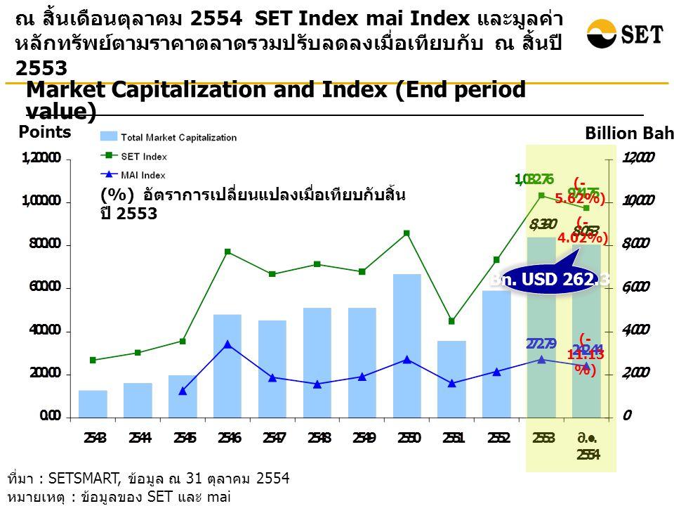 ที่มา : SETSMART, ข้อมูล ณ 31 ตุลาคม 2554 หมายเหตุ : ข้อมูลของ SET และ mai ณ สิ้นเดือนตุลาคม 2554 SET Index mai Index และมูลค่า หลักทรัพย์ตามราคาตลาดรวมปรับลดลงเมื่อเทียบกับ ณ สิ้นปี 2553 Points Billion Baht Market Capitalization and Index (End period value) (%) อัตราการเปลี่ยนแปลงเมื่อเทียบกับสิ้น ปี 2553 (- 4.02%) (- 5.62%) (- 11.13 %) Bn.