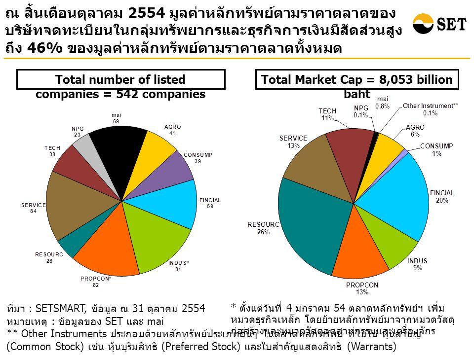 ณ สิ้นเดือนตุลาคม 2554 มูลค่าหลักทรัพย์ตามราคาตลาดของ บริษัทจดทะเบียนในกลุ่มทรัพยากรและธุรกิจการเงินมีสัดส่วนสูง ถึง 46% ของมูลค่าหลักทรัพย์ตามราคาตลาดทั้งหมด ที่มา : SETSMART, ข้อมูล ณ 31 ตุลาคม 2554 หมายเหตุ : ข้อมูลของ SET และ mai ** Other Instruments ประกอบด้วยหลักทรัพย์ประเภทอื่นๆ ในตลาดหลักทรัพย์ ที่ไม่ใช่ หุ้นสามัญ (Common Stock) เช่น หุ้นบุริมสิทธิ (Preferred Stock) และใบสำคัญแสดงสิทธิ (Warrants) Total Market Cap = 8,053 billion baht Total number of listed companies = 542 companies * ตั้งแต่วันที่ 4 มกราคม 54 ตลาดหลักทรัพย์ฯ เพิ่ม หมวดธุรกิจเหล็ก โดยย้ายหลักทรัพย์มาจากหมวดวัสดุ ก่อสร้างและหมวดวัสดุอุตสาหกรรมและเครื่องจักร