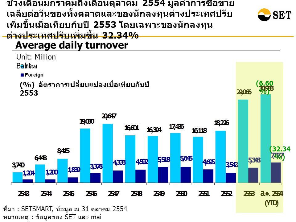 ช่วงเดือนมกราคมถึงเดือนตุลาคม 2554 มูลค่าการซื้อขาย เฉลี่ยต่อวันของทั้งตลาดและของนักลงทุนต่างประเทศปรับ เพิ่มขึ้นเมื่อเทียบกับปี 2553 โดยเฉพาะของนักลงทุน ต่างประเทศปรับเพิ่มขึ้น 32.34% Average daily turnover Unit: Million Baht ที่มา : SETSMART, ข้อมูล ณ 31 ตุลาคม 2554 หมายเหตุ : ข้อมูลของ SET และ mai (%) อัตราการเปลี่ยนแปลงเมื่อเทียบกับปี 2553 (6.60 %) (32.34 %)