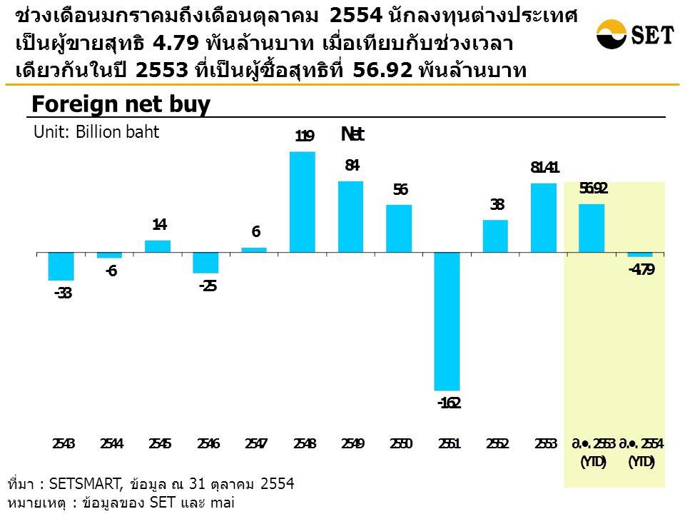 ช่วงเดือนมกราคมถึงเดือนตุลาคม 2554 นักลงทุนต่างประเทศ เป็นผู้ขายสุทธิ 4.79 พันล้านบาท เมื่อเทียบกับช่วงเวลา เดียวกันในปี 2553 ที่เป็นผู้ซื้อสุทธิที่ 56.92 พันล้านบาท Foreign net buy Unit: Billion baht ที่มา : SETSMART, ข้อมูล ณ 31 ตุลาคม 2554 หมายเหตุ : ข้อมูลของ SET และ mai