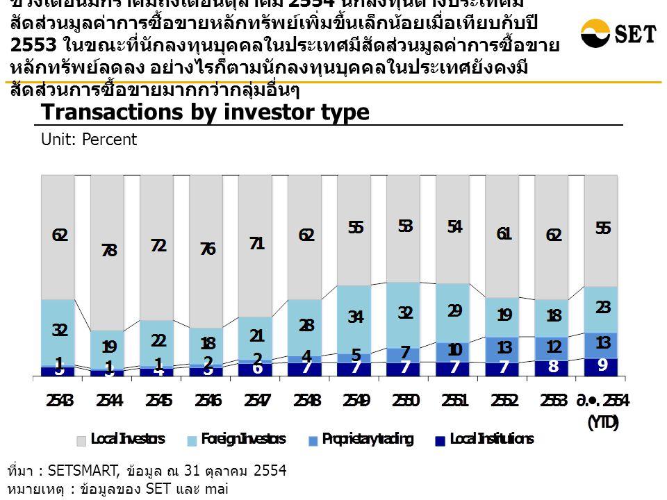 ช่วงเดือนมกราคมถึงเดือนตุลาคม 2554 นักลงทุนต่างประเทศมี สัดส่วนมูลค่าการซื้อขายหลักทรัพย์เพิ่มขึ้นเล็กน้อยเมื่อเทียบกับปี 2553 ในขณะที่นักลงทุนบุคคลในประเทศมีสัดส่วนมูลค่าการซื้อขาย หลักทรัพย์ลดลง อย่างไรก็ตามนักลงทุนบุคคลในประเทศยังคงมี สัดส่วนการซื้อขายมากกว่ากลุ่มอื่นๆ Transactions by investor type Unit: Percent ที่มา : SETSMART, ข้อมูล ณ 31 ตุลาคม 2554 หมายเหตุ : ข้อมูลของ SET และ mai